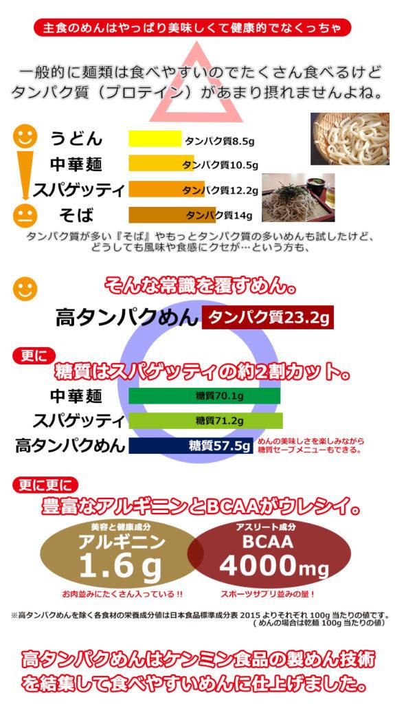 高たんぱく麺画像検索結果